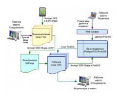 Автоматизированная система мониторинга и документационного обеспечения ветеринарного контроля