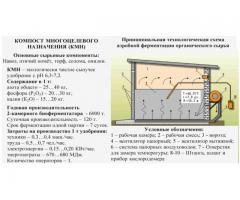 Технология получения удобрений методом биоконверсии  органического сырья