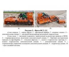 Фреза садовая с выносной секцией ФСУ-2.5,